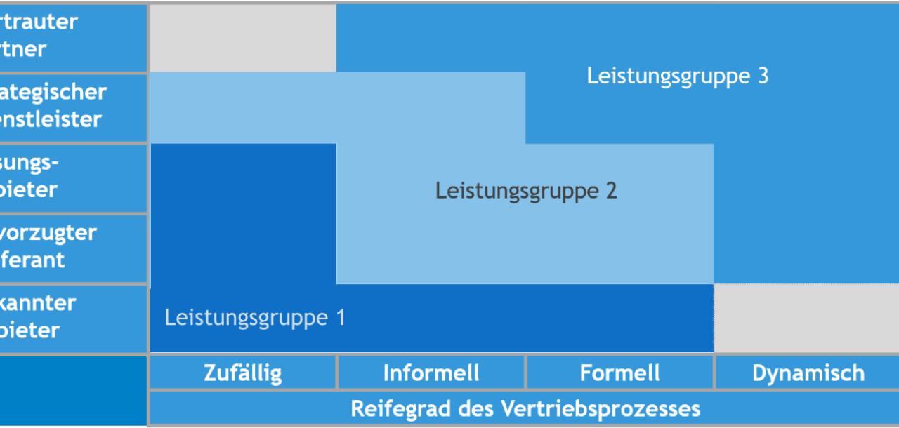 Leistungsgruppen von Vertriebsorganisationen