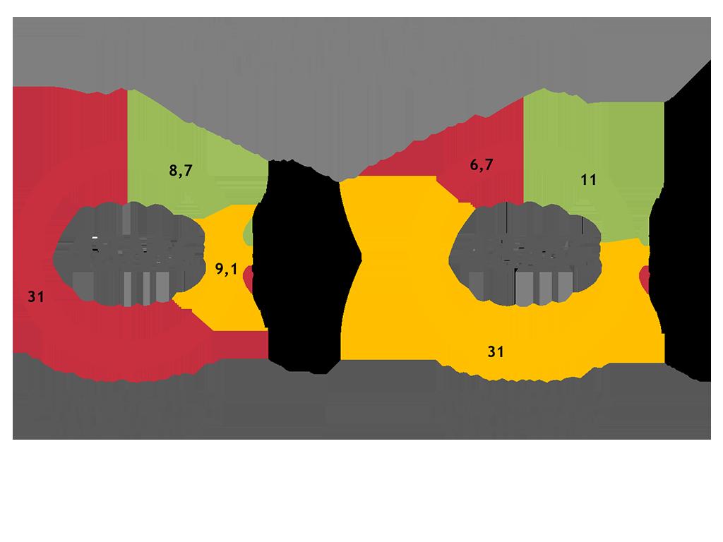 Tempo 100 verfehlt: CRM Dashboard mit optimaler Verkaufszeit- & optimaler Aktivität von Opportunities